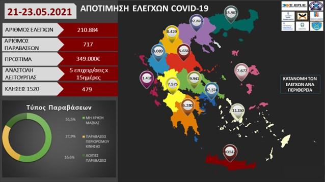 Νέα πρόστιμα 127.000 ευρώ σε 68.365 ελέγχους- 219 παραβάσεις