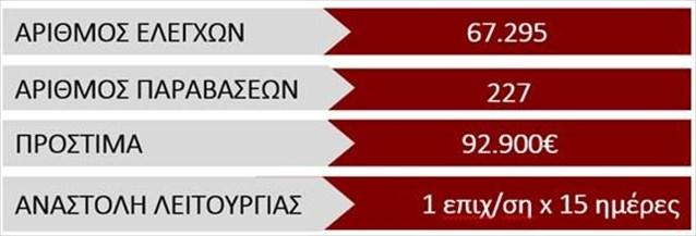 Νέα πρόστιμα 92.900 ευρώ σε 67.295 ελέγχους- 227 παραβάσεις