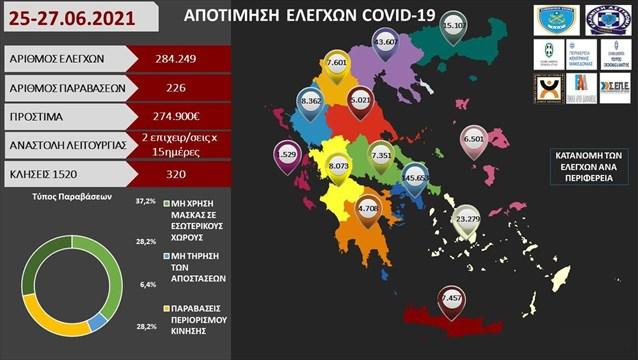 Νέα πρόστιμα 274.900 ευρώ σε 284.249 ελέγχους- 226 παραβάσεις