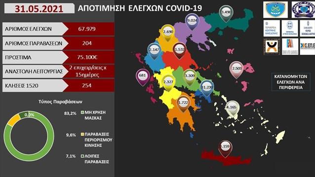 Νέα πρόστιμα 75.100 ευρώ σε 67.979 ελέγχους- 204 παραβάσεις