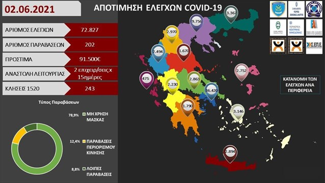 Νέα πρόστιμα 91.500 ευρώ σε 72.827 ελέγχους- 202 παραβάσεις