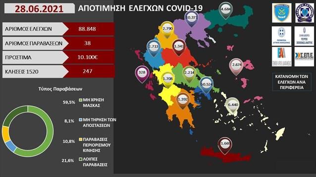 Πρόστιμα 10.100 ευρώ χθες σε 88.848 ελέγχους- 38 παραβάσεις