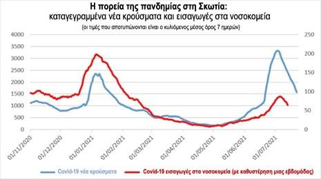 Με την αύξηση των εμβολιασθέντων θα ανακόψουμε την αυξητική πορεία της «Δέλτα»