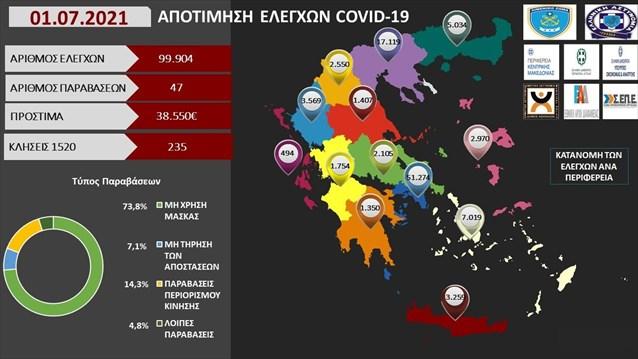 Νέα πρόστιμα 38.550 ευρώ χθες σε 99.904 ελέγχους- 47 παραβάσεις