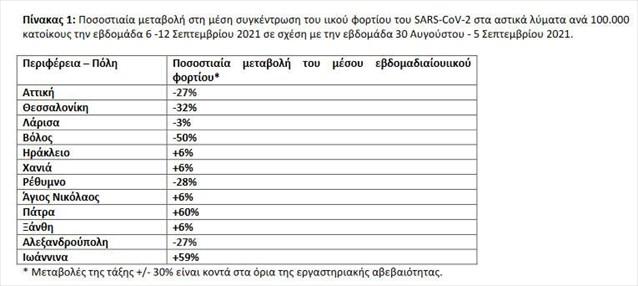 Αύξηση ιικού φορτίου σε Πάτρα (+60%) και Ιωάννινα (+59%)