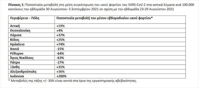 + 200% το ιικό φορτίο στα Ιωάννινα, +74% το Ηράκλειο, +19% η Αττική