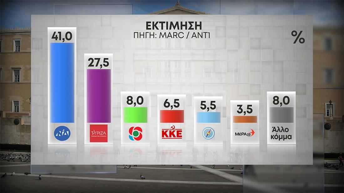 Δημοσκόπηση Marc: Άνοιγμα της ψαλίδας- Με 13,5% προηγείται η Νέα Δημοκρατία