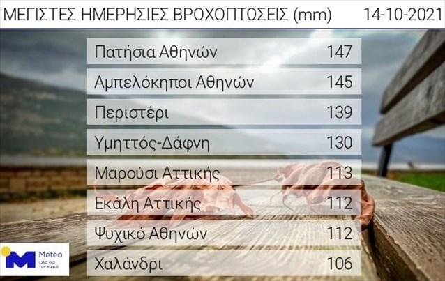Ξεπέρασε τα 140 χιλιοστά η βροχόπτωση στην Αθήνα