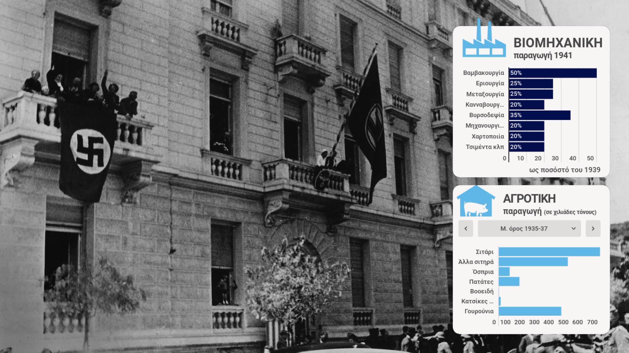 Πώς οι Ναζί κατέστρεψαν την οικονομία της Ελλάδας – Infographic